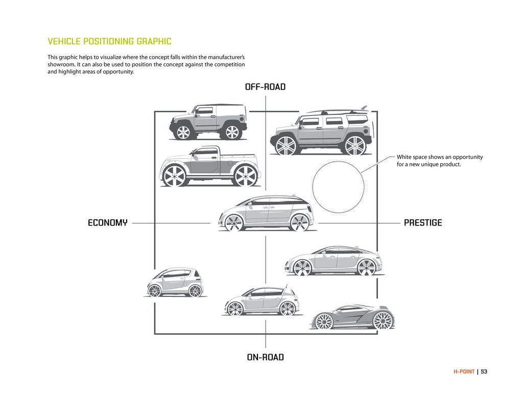 H point the fundamentals of car design