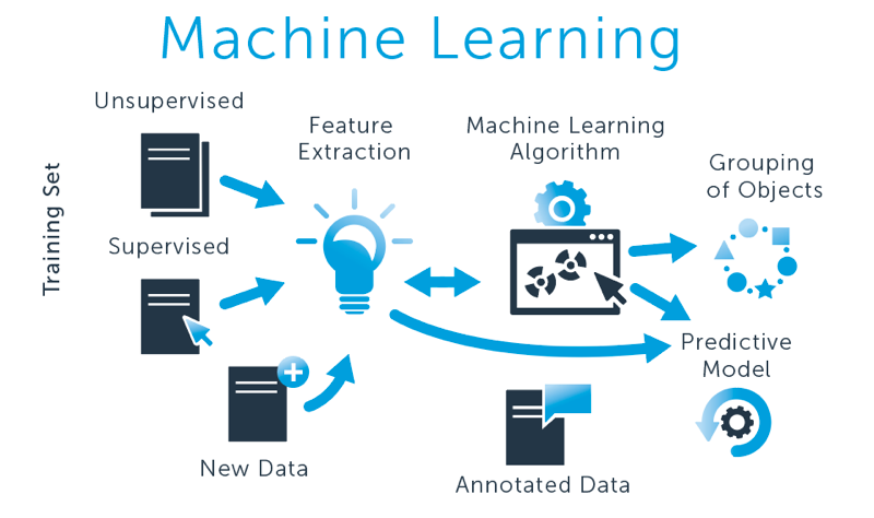 Machine learning applications for medicat data analysis
